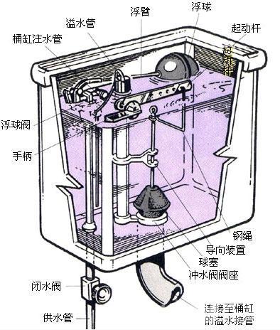抽水马桶水箱结构图及工作原理