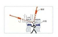 什么是辐射空调?如何正确使用中央空调?